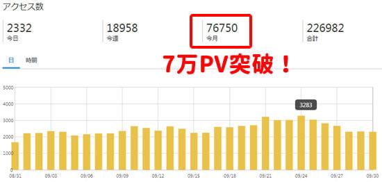 ブログ9ヶ月目で7万PV突破