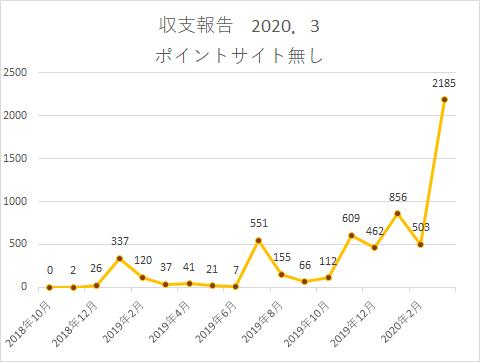 f:id:yumemiraitunagu:20200403024500p:plain