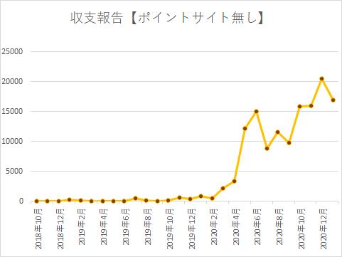f:id:yumemiraitunagu:20210203043629p:plain