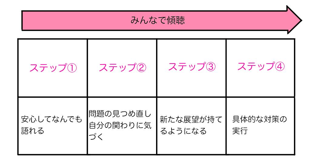 f:id:yumikaorururu:20180613122534p:plain