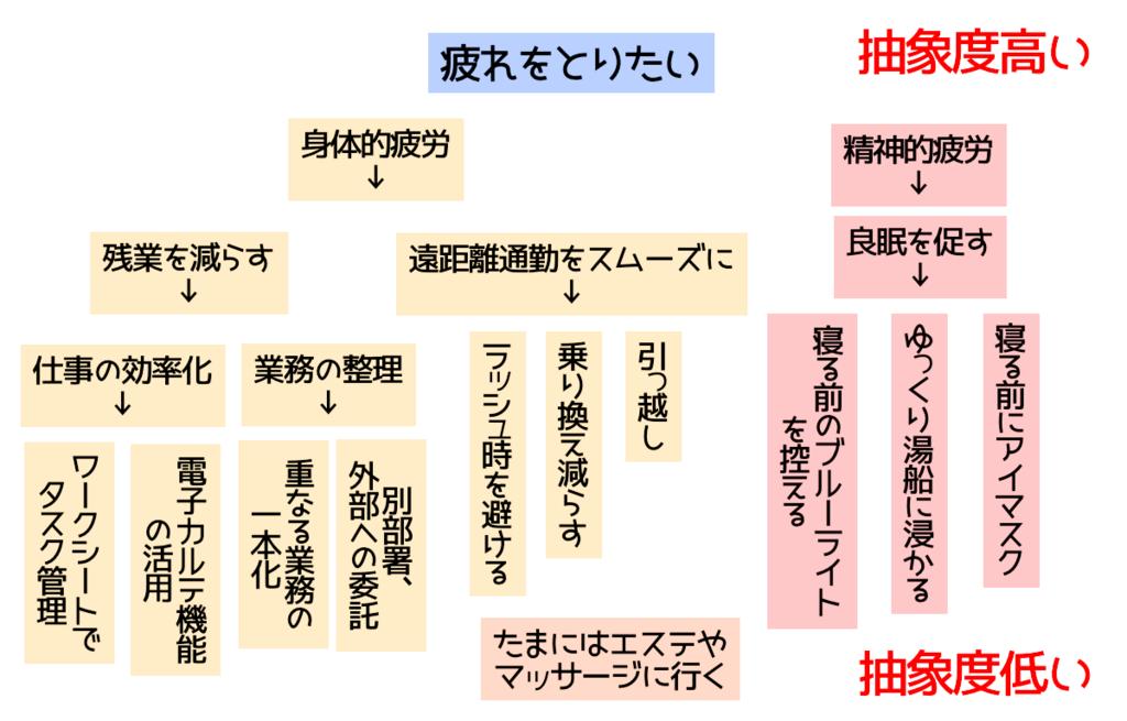f:id:yumikaorururu:20180702120332p:plain