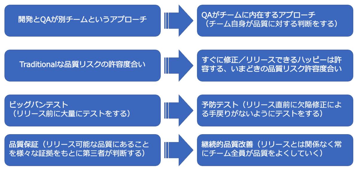 開発とQAが別チームというアプローチ→QAがチームに内在するというアプローチ(チーム自信が品質に対する判断をする) / Traditionalな品質リスクの許容度合い→すぐに修正/リリースできるハッピー(バグ)は許容する、いまどきの品質リスク許容度合い / ビッグバンテスト(リリース前に大量にテストする)→予防テスト(リリース直前に欠陥修正による手戻りがないようにテストする) / 品質保証(リリース可能な品質にあることを様々な証拠をもとに第三者が判断する)→継続的品質改善(リリースとは関係なく常にチーム全員が品質をよくしていく)