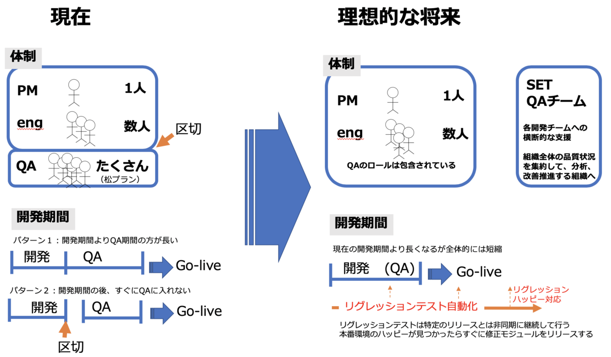 QAと開発の理想像の図。詳細はこのあと説明される。