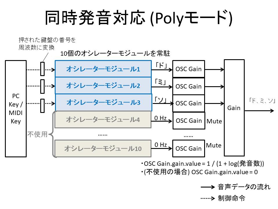 Polyモード対応