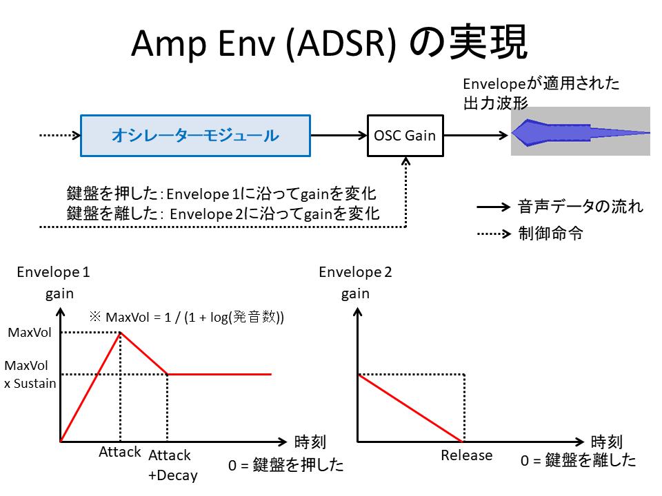 ADSRエンベロープの実装