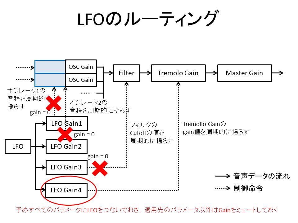 LFOのルーティング