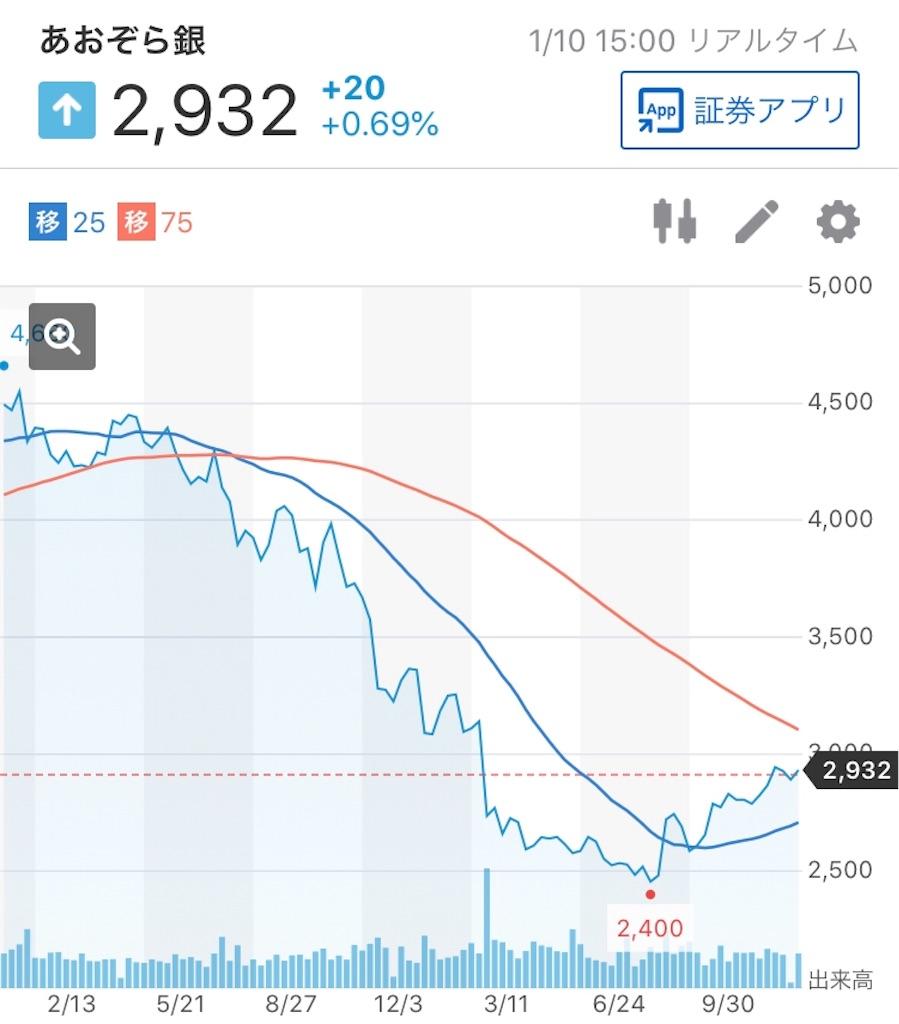あおぞら銀行 株価