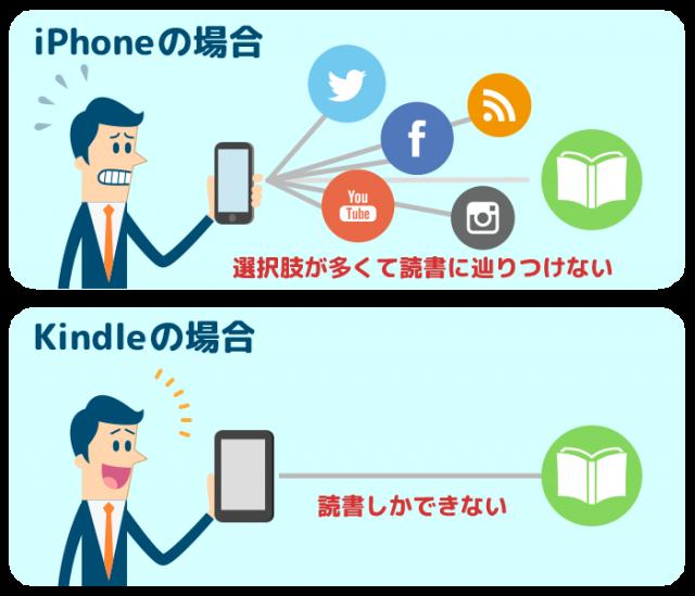 KindleとiPhoneの違い