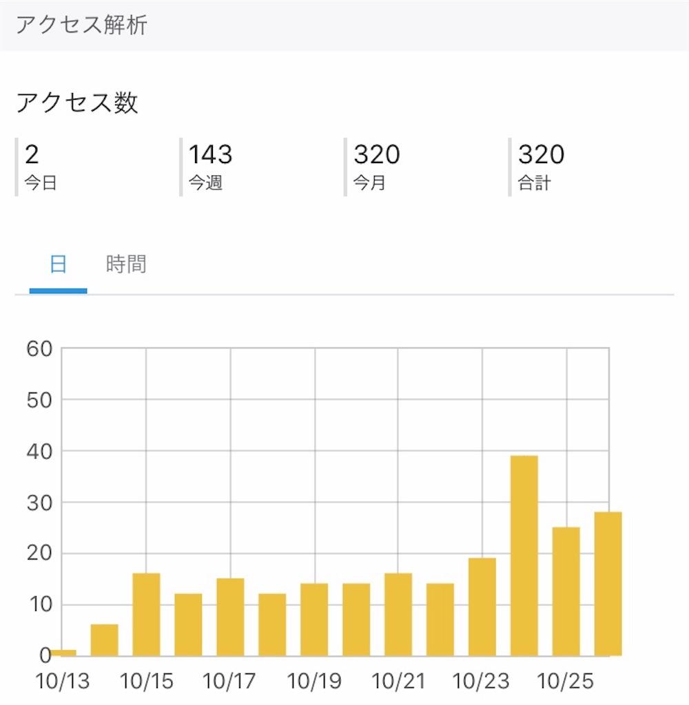 f:id:yuri-mami:20191027005306j:image