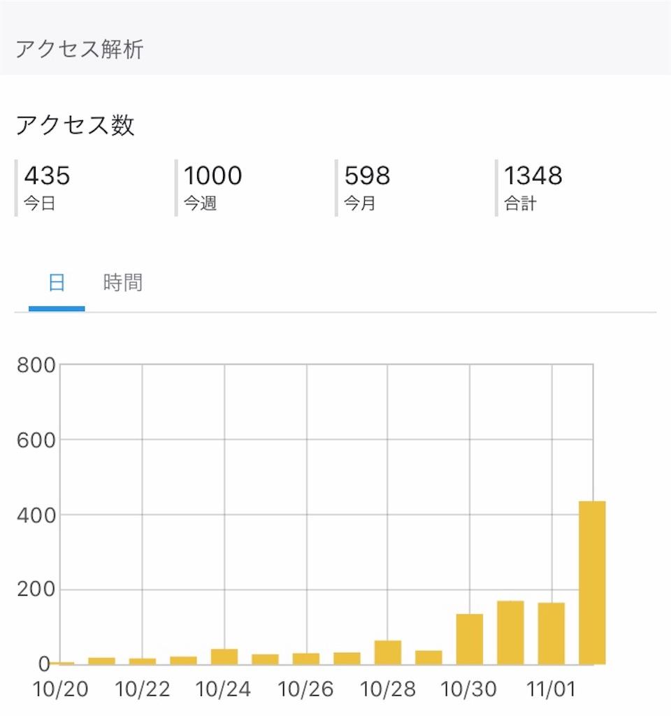 f:id:yuri-mami:20191102205950j:image