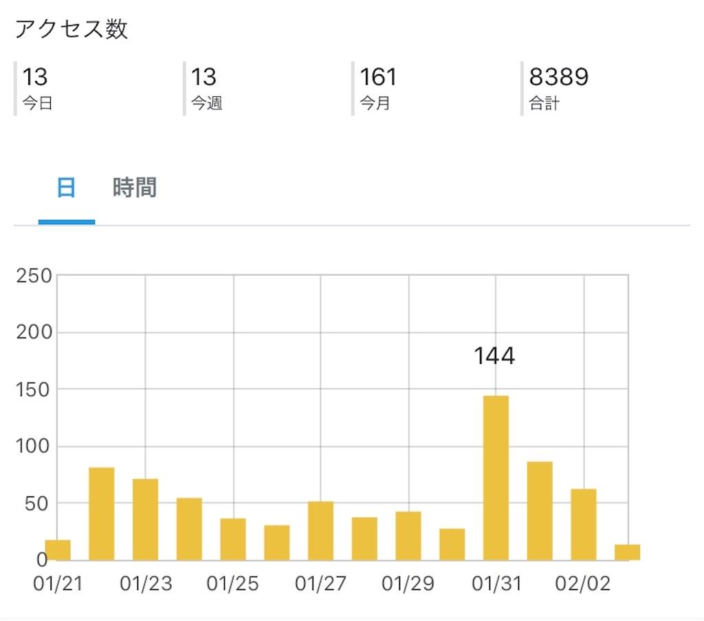 f:id:yuri-mami:20200203091137j:image