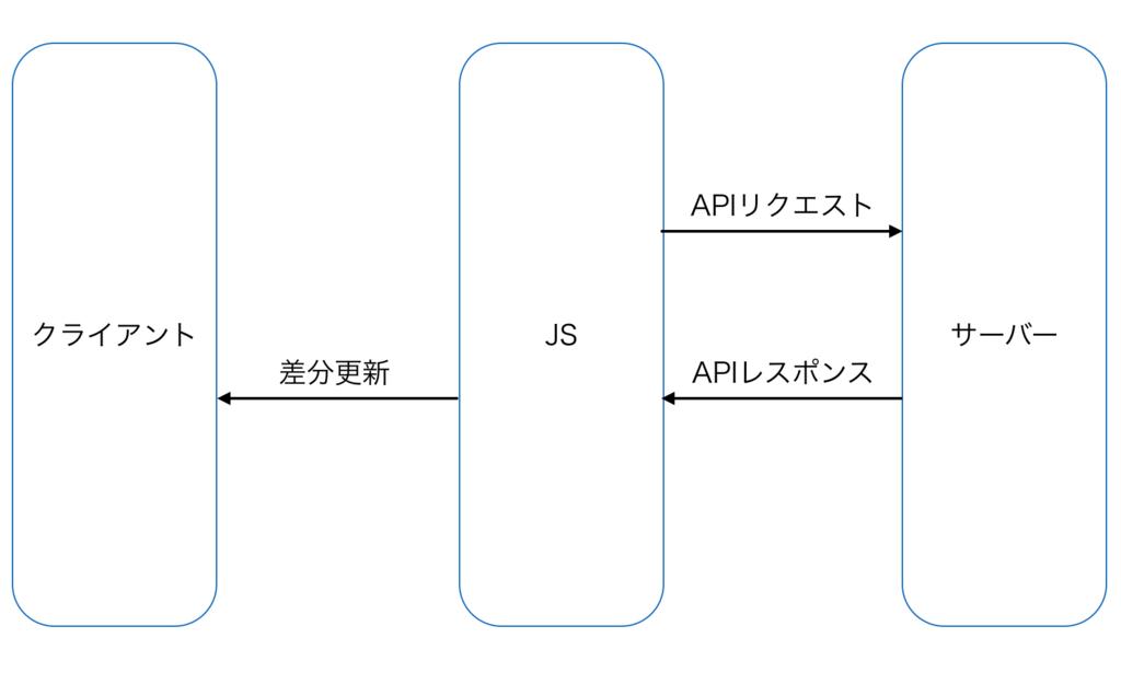 f:id:yuri_iOS:20180610002748p:plain