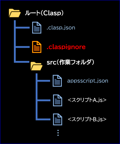 `.clasp.json`と同じ階層に`.claspignore`を作成する