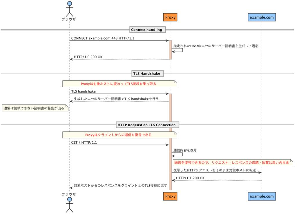 f:id:yuroyoro:20180216193258p:plain