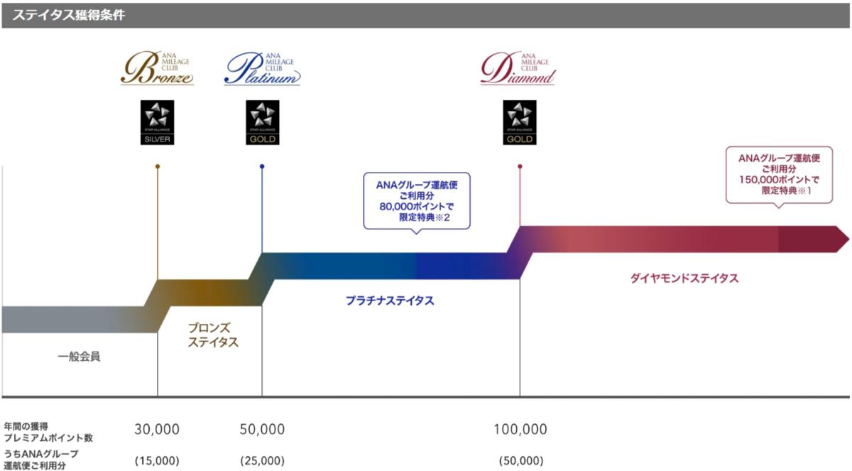 f:id:yurukumile:20200226234837p:plain