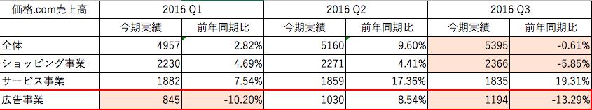 f:id:yurukuruyayoi:20170222152342p:plain