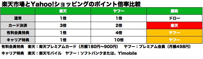 f:id:yurukuruyayoi:20170227211545p:plain