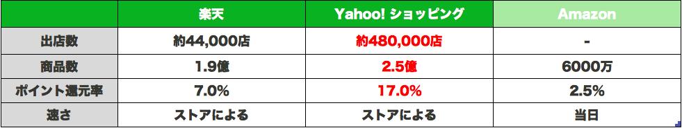 f:id:yurukuruyayoi:20170313153749p:plain
