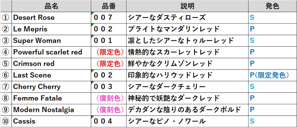 f:id:yuruminimaru:20190407133108p:plain