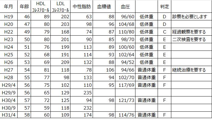 健診結果の表