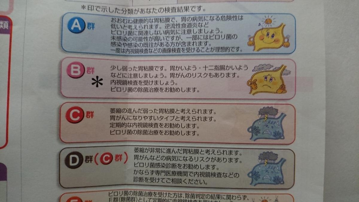 ABC分類の表