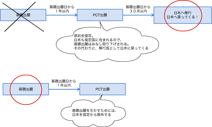 f:id:yurutokkyo:20180325001341p:plain