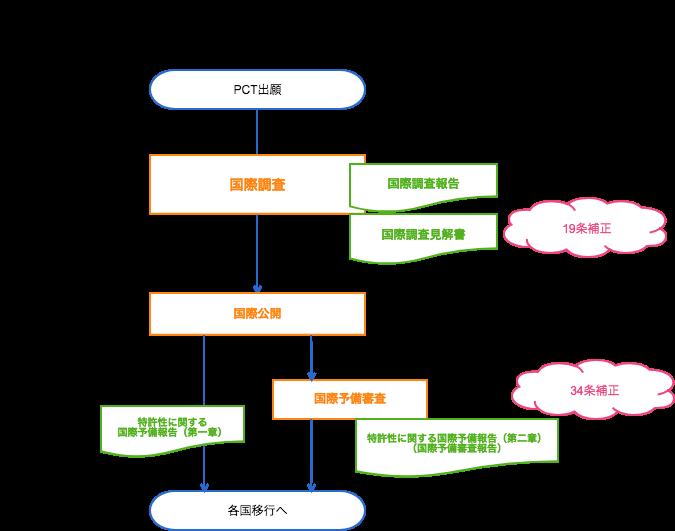 f:id:yurutokkyo:20180930132419p:plain