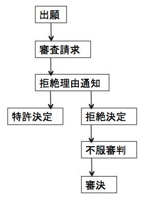 f:id:yurutokkyo:20190429171959p:plain