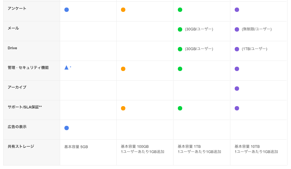 LINEWORKS料金プラン3