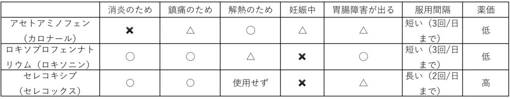 f:id:yusakum:20160923130428p:plain