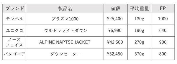 【ユニクロ非推奨】コスパ最強のダウンジャケットは、モンベル一択【海外旅行】