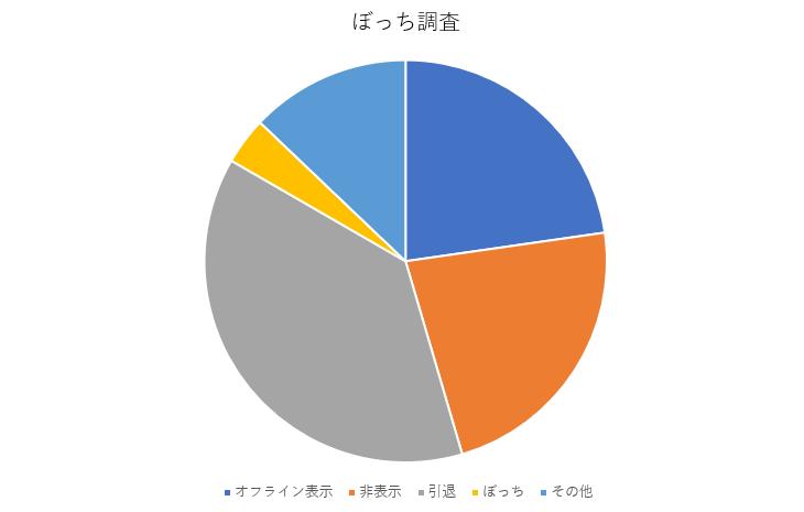 f:id:yusanoajisai:20200311204207p:plain