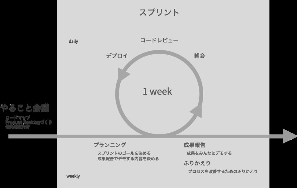 f:id:yusuke-k:20160815145119p:plain