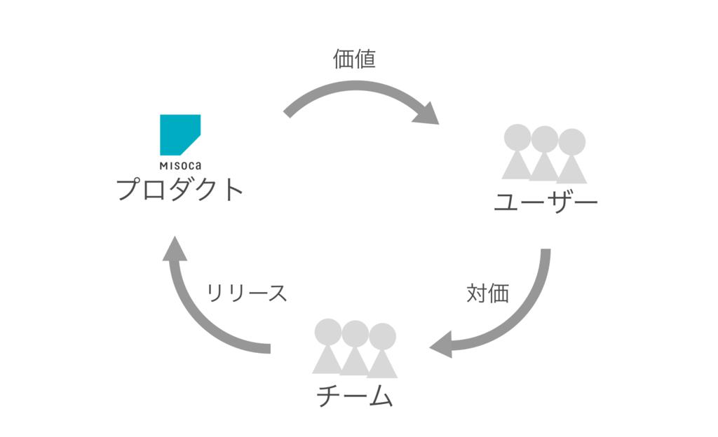 f:id:yusuke-k:20170424144635p:plain