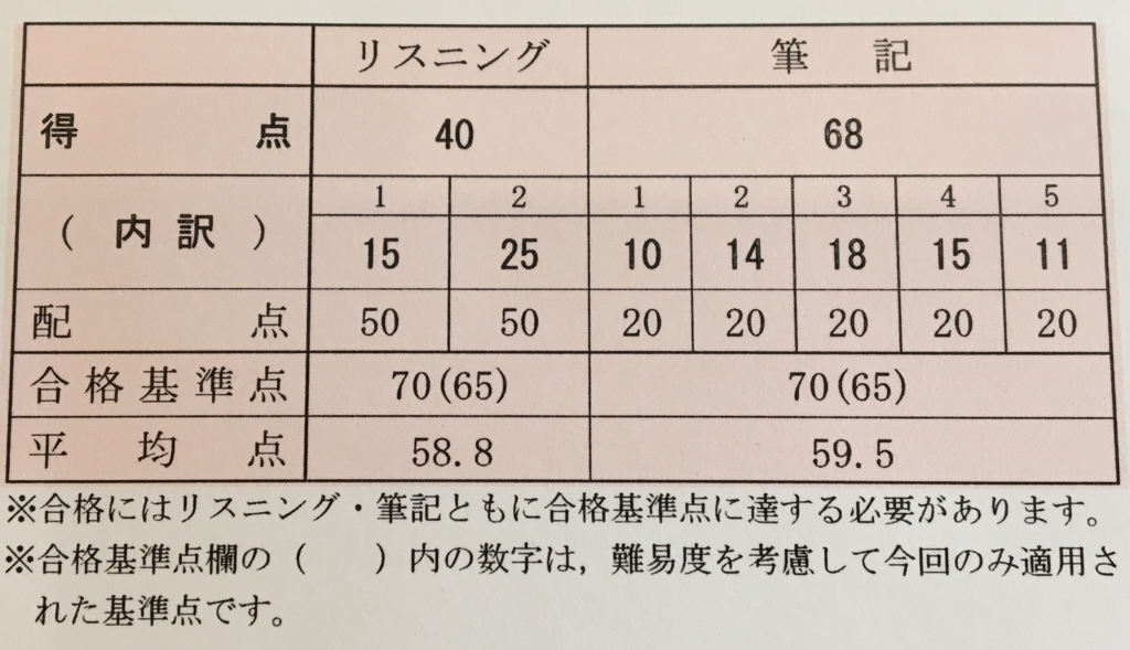 f:id:yusuke-to-yondekudasai:20170417142210j:plain