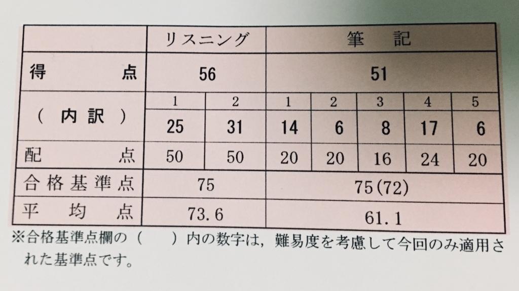 f:id:yusuke-to-yondekudasai:20180715215032j:plain