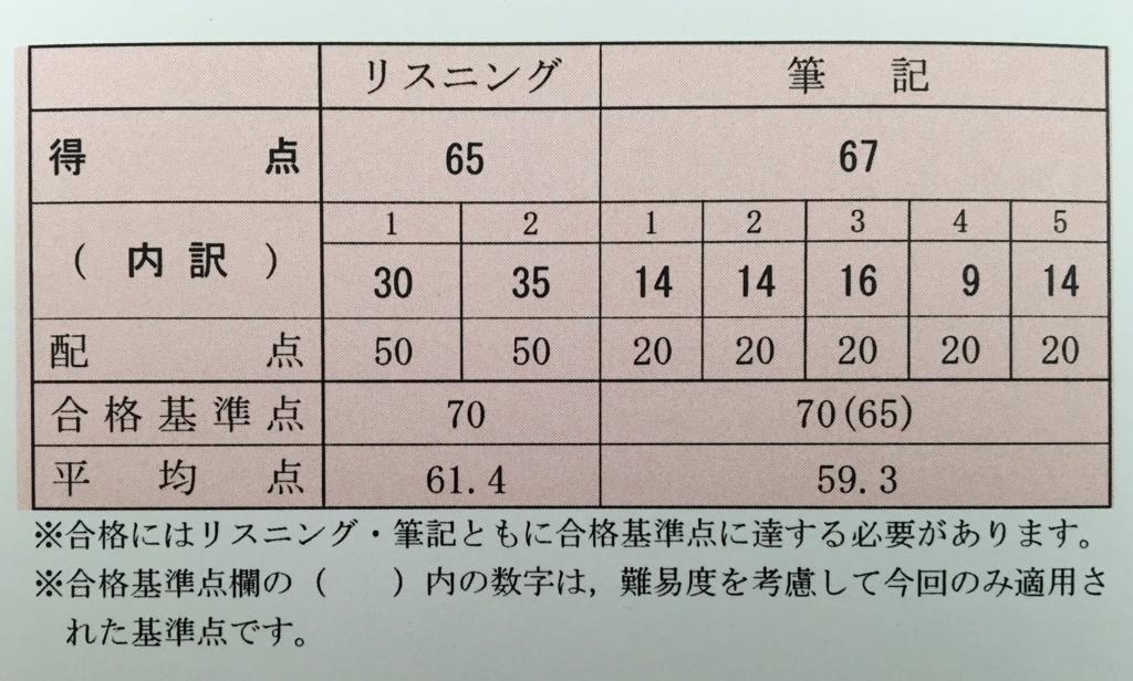 f:id:yusuke-to-yondekudasai:20180716221758j:plain