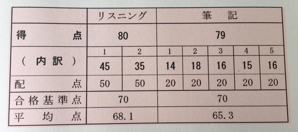 f:id:yusuke-to-yondekudasai:20180716221837j:plain