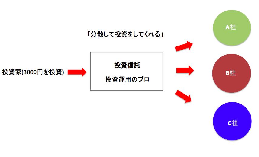 f:id:yusuke1040:20170516224618p:plain