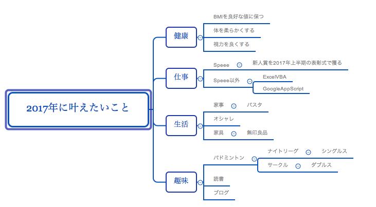 f:id:yusuke1225math:20170103013933p:plain