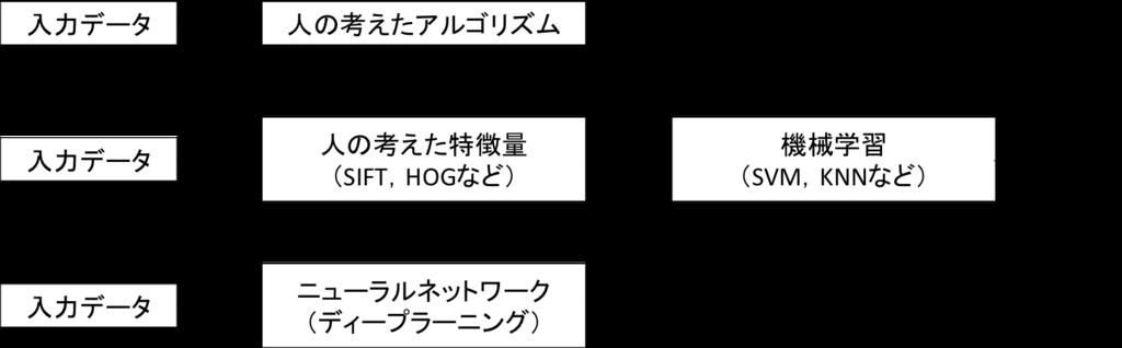 f:id:yusuke_ujitoko:20161230173310p:plain:w650