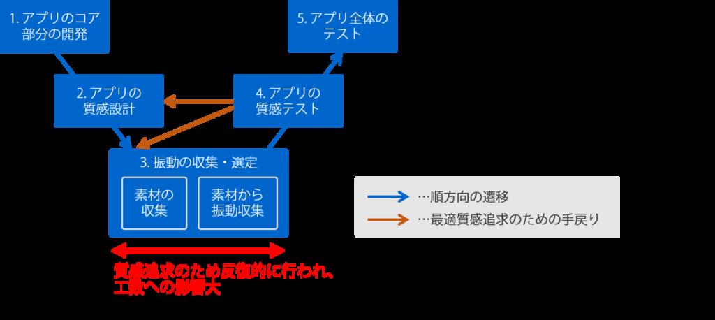 f:id:yusuke_ujitoko:20181115000721p:plain