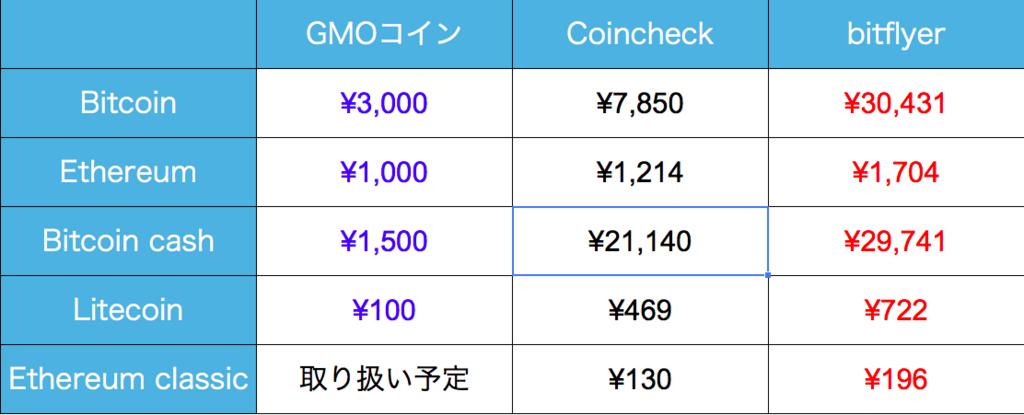 f:id:yutaka-business-t:20171114093018p:plain