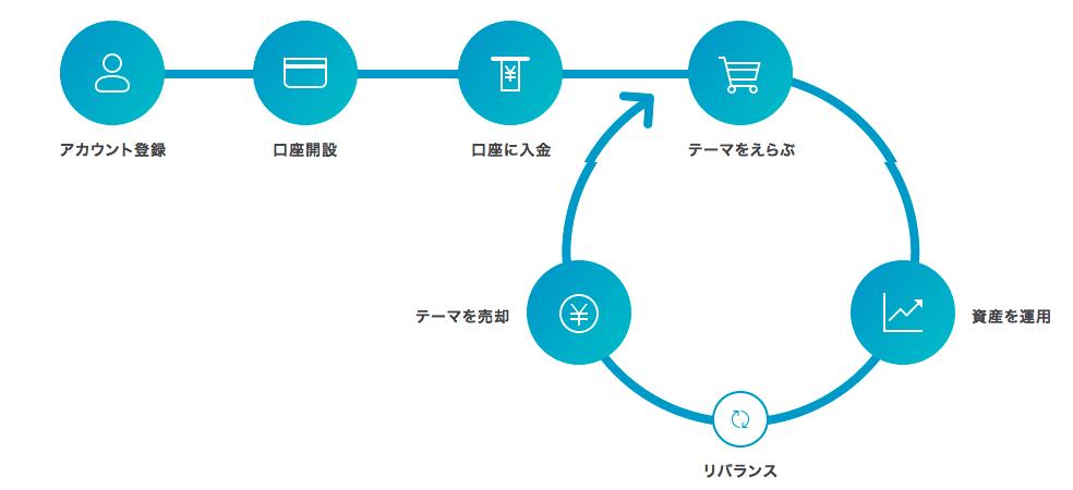 f:id:yutaka-business-t:20180119123805p:plain