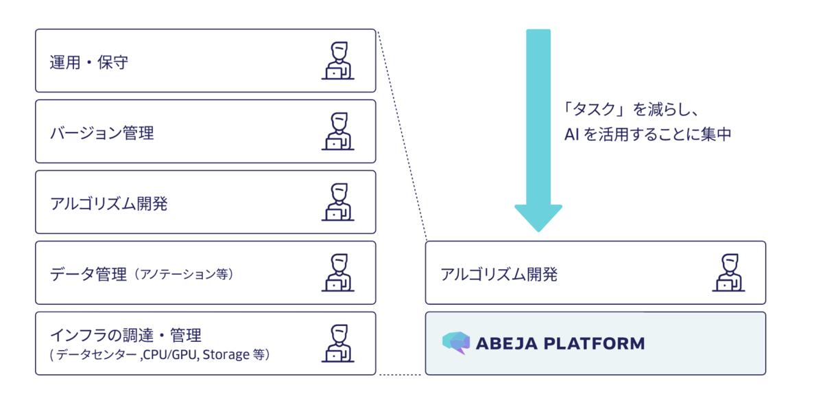 f:id:yutakikuchi:20190705003549p:plain:w700