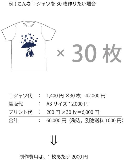 フェアトレードのTシャツ作成