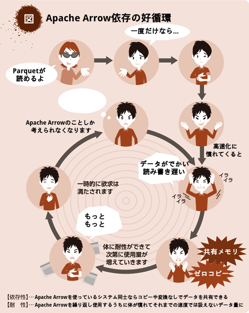 Apache Arrow依存の好循環の図