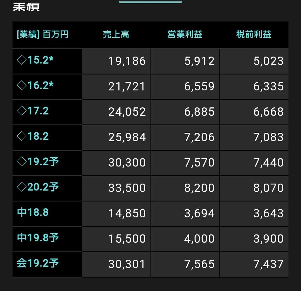 f:id:yutaso-kabu:20181226101120j:plain