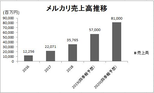 f:id:yutaso-kabu:20190605213557p:plain