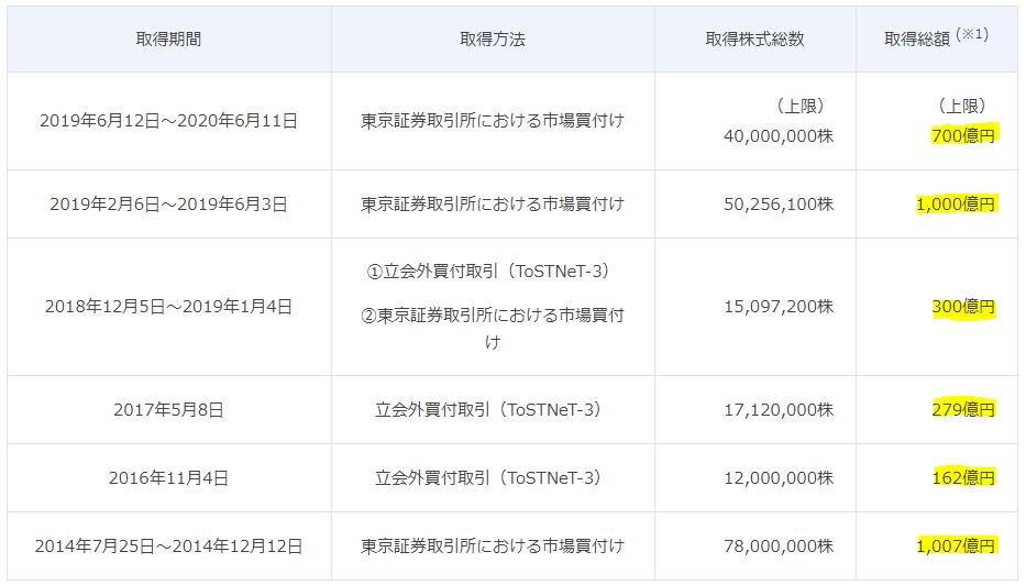 f:id:yutaso-kabu:20190612221800p:plain